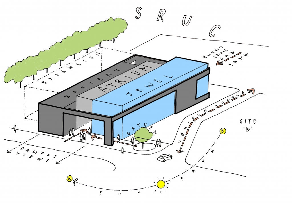 SRUC conceptual sketch